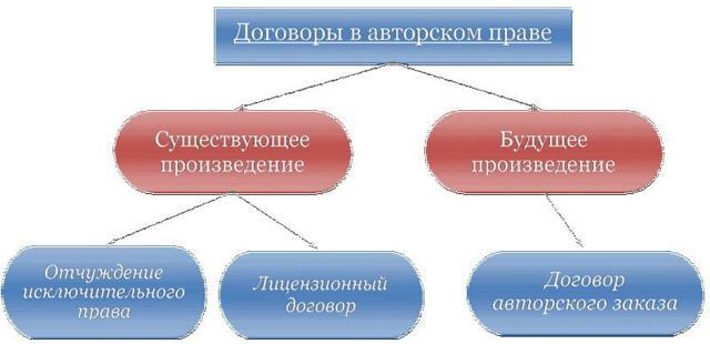 Как составить договор авторского заказа