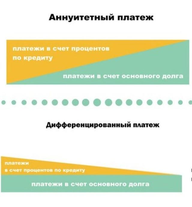 Что такое дифференцированный платеж по кредиту и какая есть альтернатива