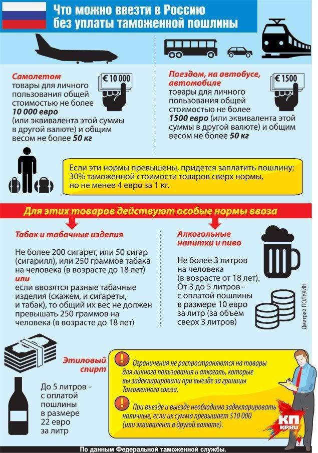 Таможенные правила Финляндии: ввоз и вывоз алкоголя, сигарет и продуктов