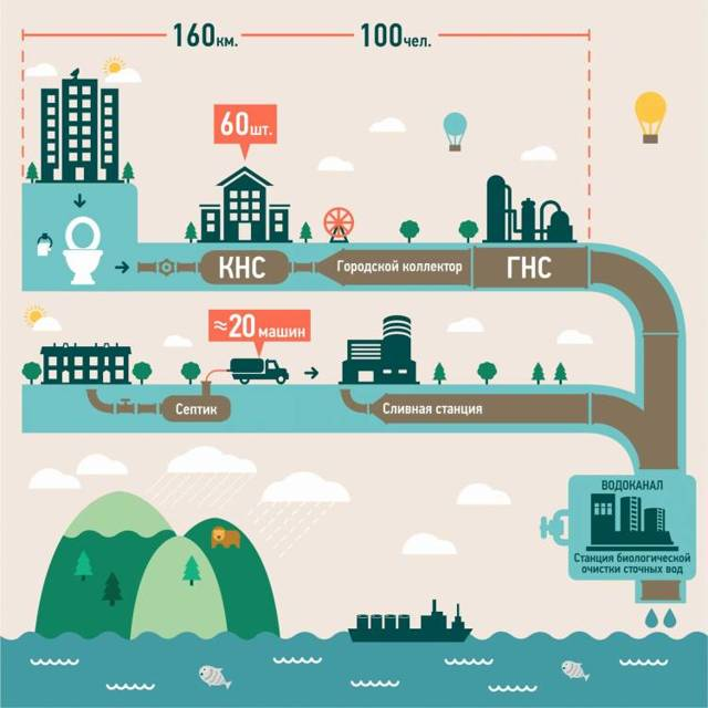 Что такое водоотведение в квитанции по коммунальным платежам в многоквартирных домах