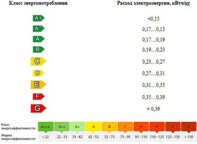 Как правильно рассчитывается норматив потребления электроэнергии в квартире
