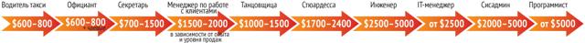 Как русским устроиться на работу в ОАЭ: вакансии и оформление визы