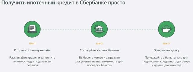 Как подать заявку на ипотеку онлайн