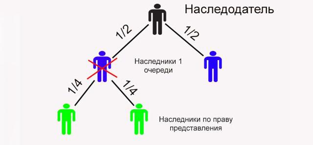 Что такое наследование по праву представления и особенности его оформления