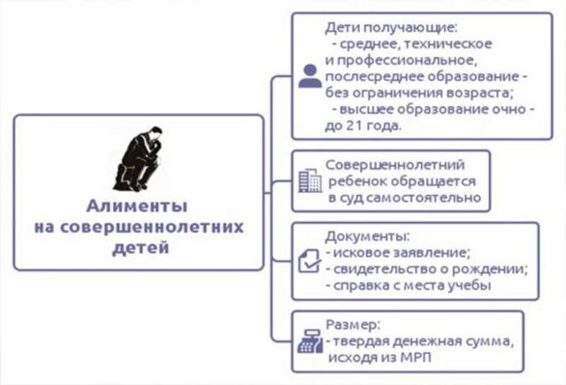 До скольки лет выплачиваются алименты на детей в России?