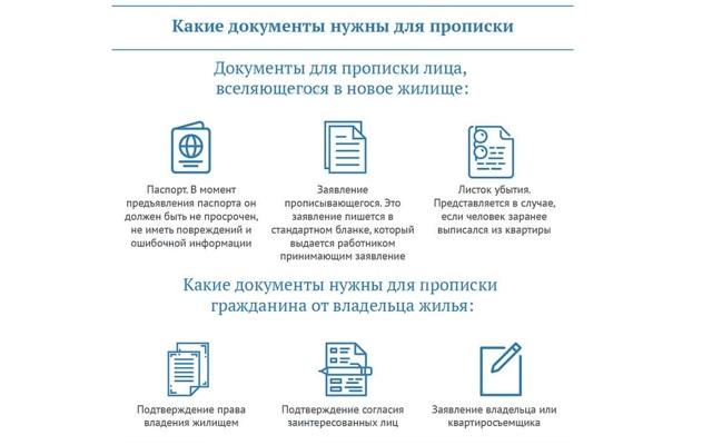 Список документов для оформления постоянной прописки в квартиру собственника