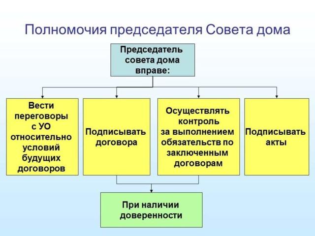 Из кого состоит совет дома в многоквартирном доме и каковы права и обязанности его председателя