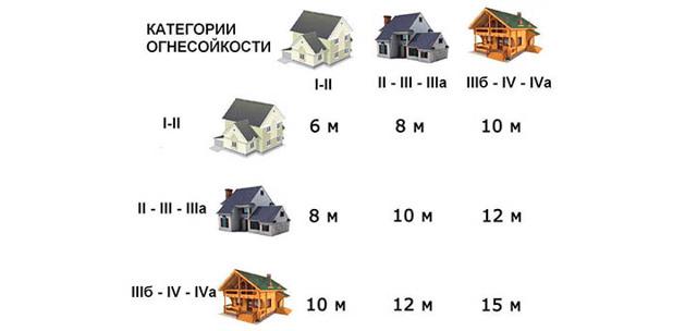 Минимальное расстояние между постройками на одном участке и на соседних по нормативам