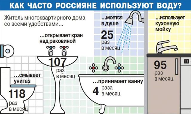 Какой расход воды допускается в месяц на человека