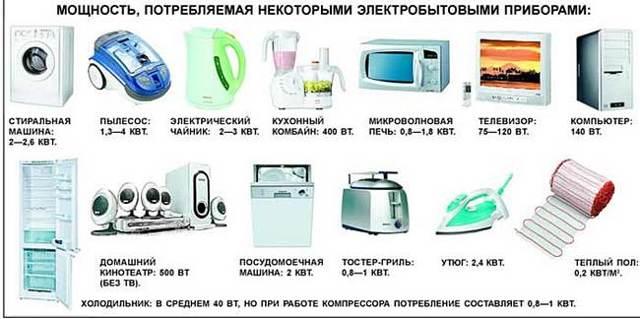 Каким образом можно снизить потребление электроэнергии в доме