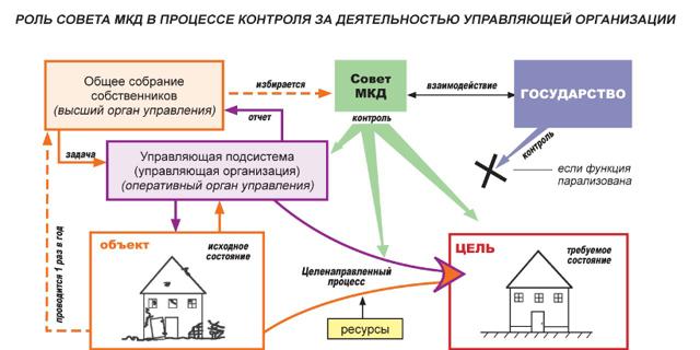Как получить милицейский адрес на построенный дом