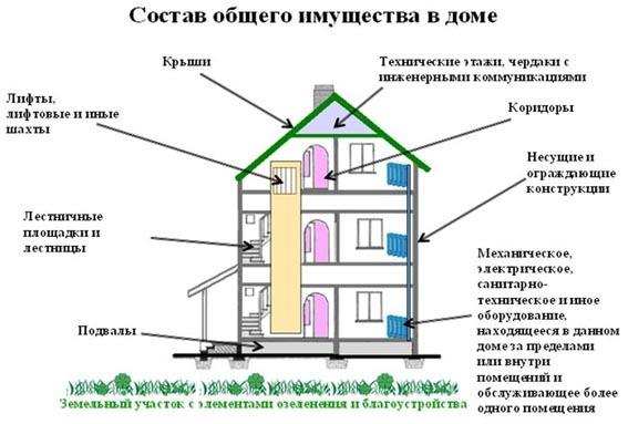 Состав общего имущества многоквартирного дома и правила пользования