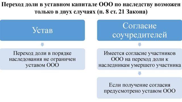 Как переходит доля в ООО по наследству после смерти одного из участников