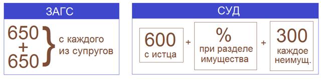 Размер госпошлины за развод: сколько стоит развестись в России